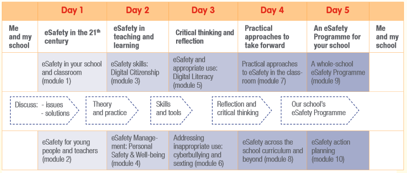 eSafety course: 5-day course structure